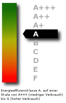 Energie-Effizienzklasse A