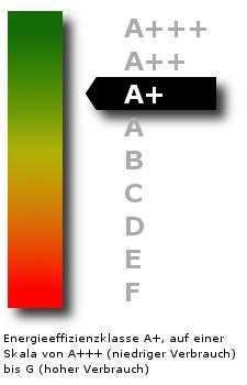 Energie-Effizienzklasse A+