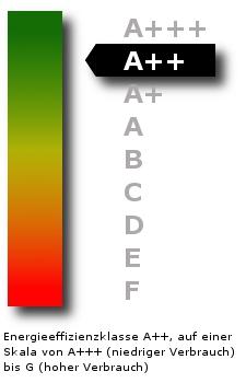 Energie-Effizienzklasse A++